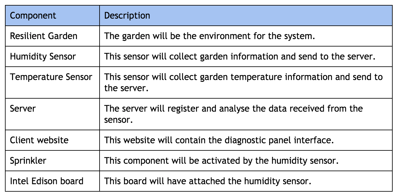 ... Components And Its Description. Since The System Is Not Developed Yet,  The System Requirements May Suffer Alterations During The Development  Process.